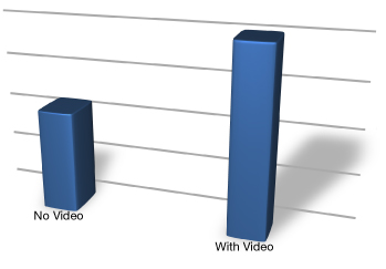 Increase website conversion rates 80% by adding video