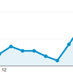 More website traffic from blogging 150x150 50 Posts In 25 Days Project: Week Five Results