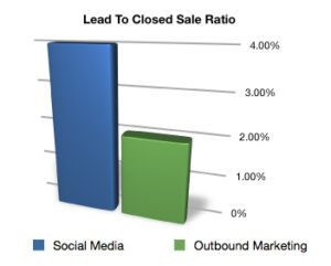 Social Media Lead Generation To Close Ratio