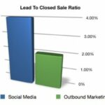 Can Social Media Agencies Help Your Lead Generation?