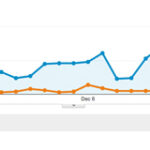 Website traffic increases 481 percent 150x150 50 Posts In 25 Days Project: Week Five Results
