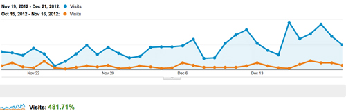 Website traffic increases 481%