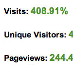Website visitors increased by 400 percent 150x150 50 Posts In 25 Days Project: Week Five Results