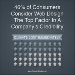 Law Firm Websites Stats 150x150 Law Firm Website Checklist [Infographic]