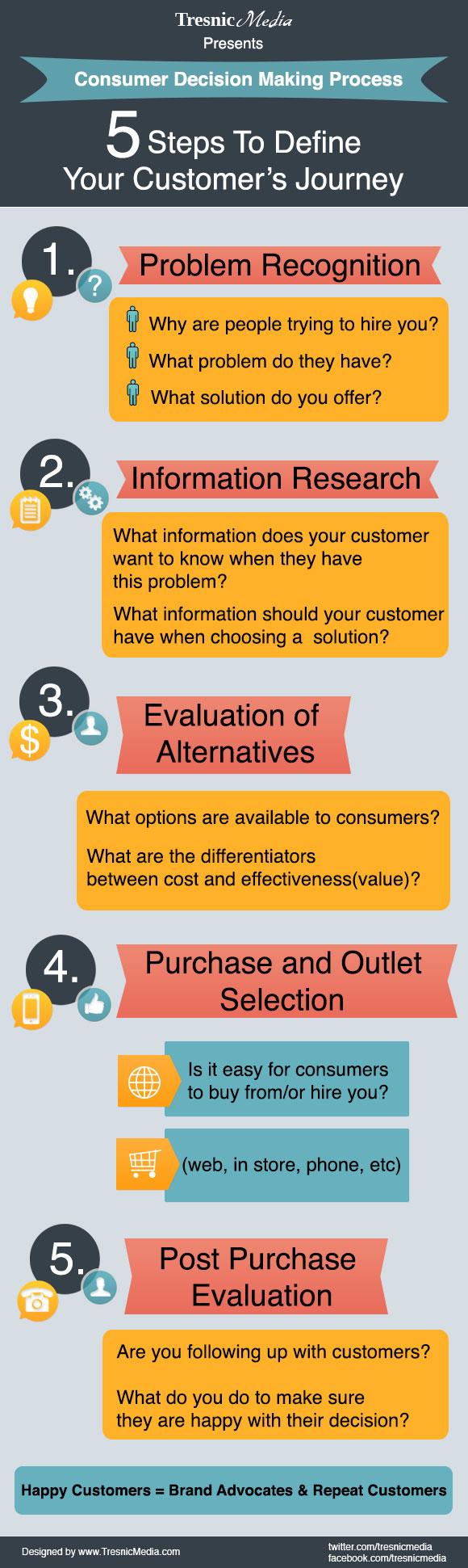 consumer decision process model essay