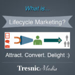 "what is lifecycle marketing 150x150 Our 11 Step Content Marketing ""Campaign"" Process"