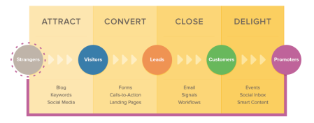 Inbound marketing is the best way to turn strangers into customers and promoters of your business.