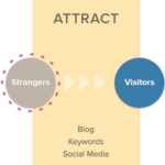 "attract visitors with inbound marketing 150x150 Our 11 Step Content Marketing ""Campaign"" Process"