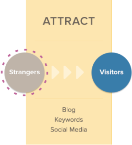 Attract Visitors With Inbound Marketing Methodology