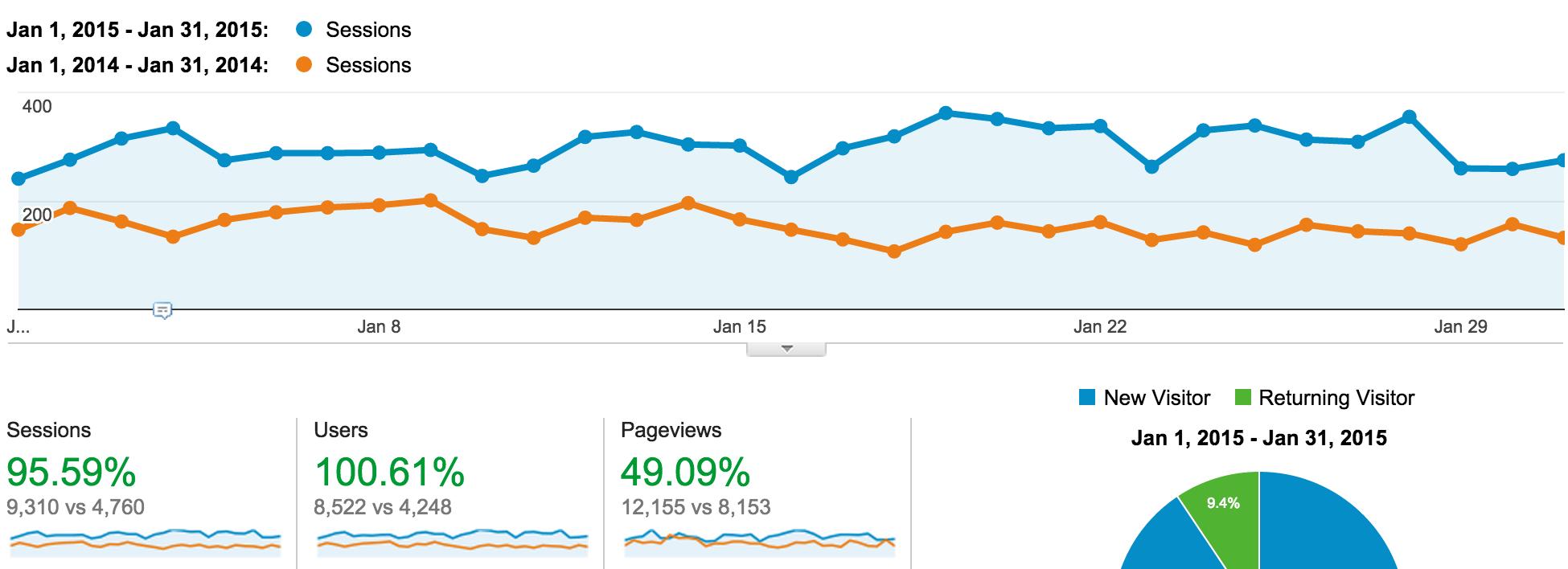 jan14-jan15-traffic-comparison