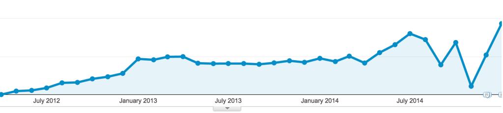 steady-traffic-growth-2012-2014-1024x231